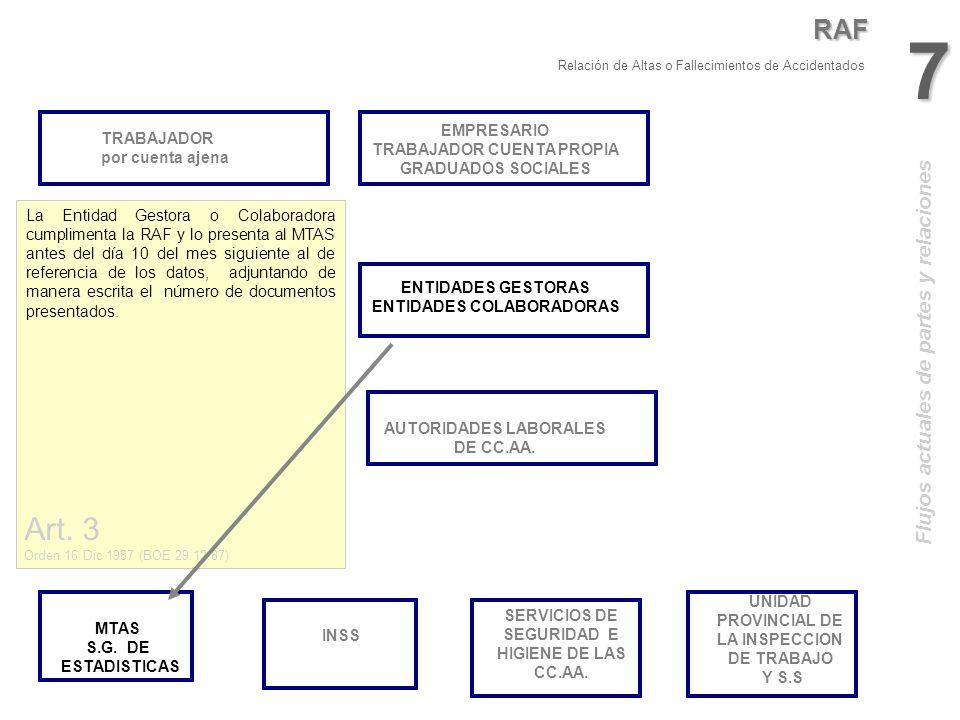 7 Art. 3 RAF Flujos actuales de partes y relaciones EMPRESARIO