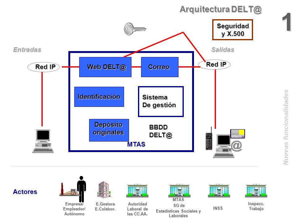 1 @ Arquitectura DELT@ Seguridad y X.500 Entradas Salidas Red IP