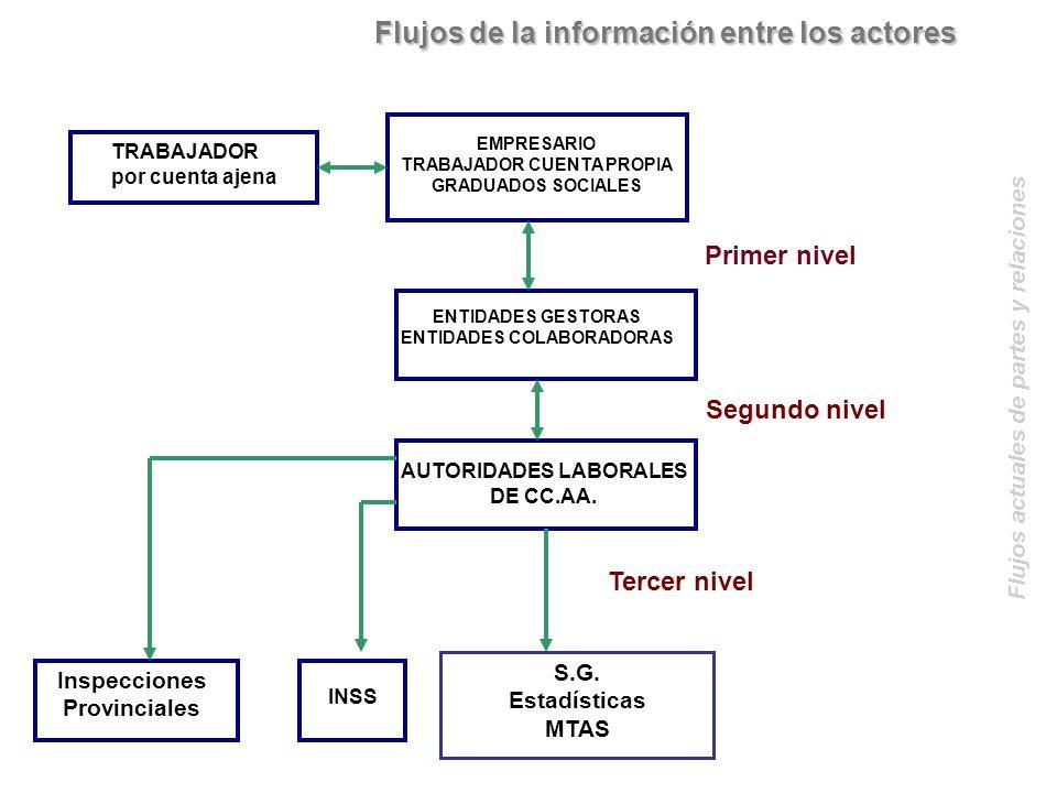 Flujos de la información entre los actores