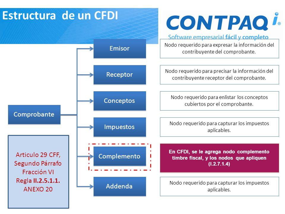 Estructura de un CFDI Emisor Receptor Conceptos Comprobante Impuestos