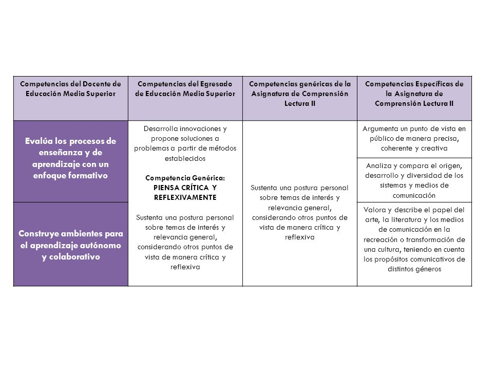 Construye ambientes para el aprendizaje autónomo y colaborativo