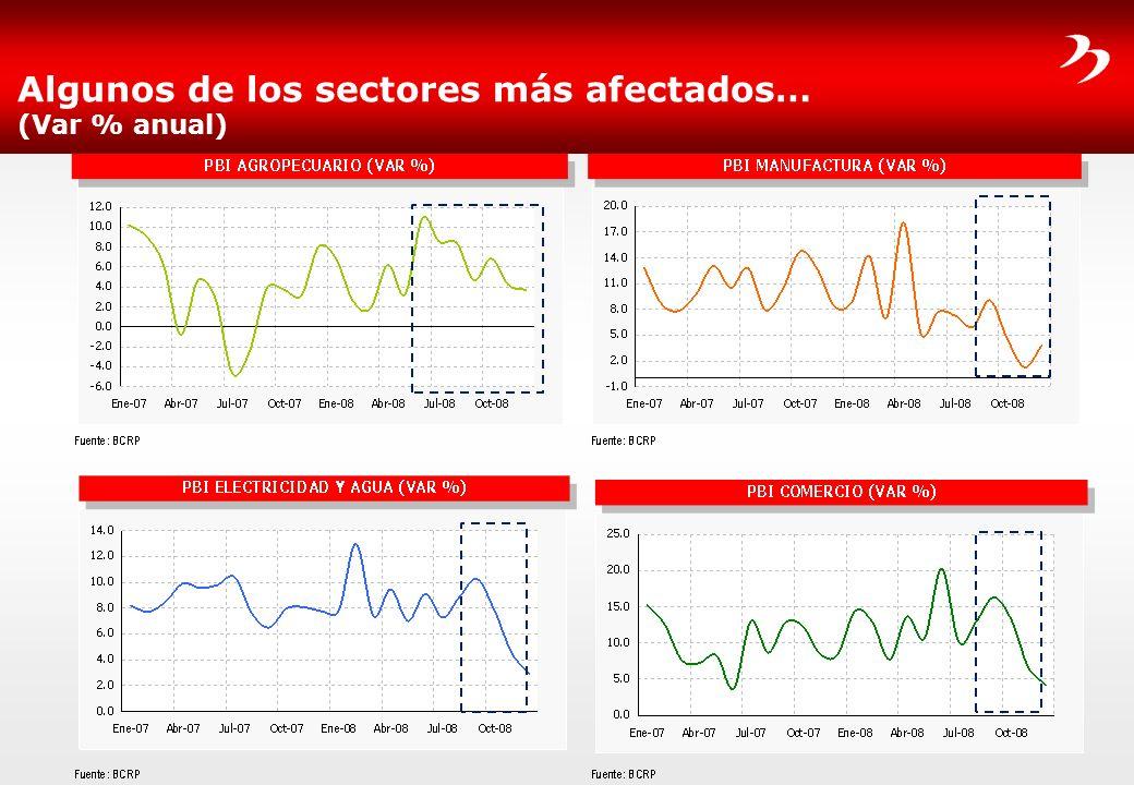 Algunos de los sectores más afectados… (Var % anual)