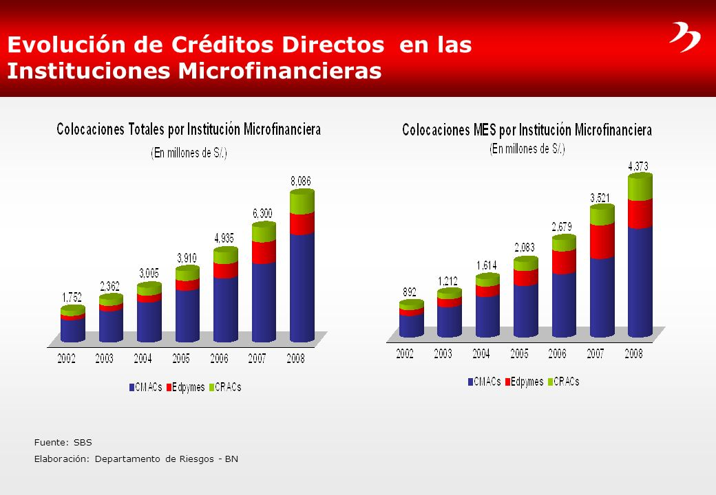 Evolución de Créditos Directos en las Instituciones Microfinancieras