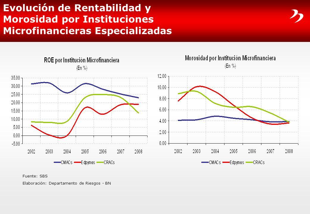 Evolución de Rentabilidad y Morosidad por Instituciones Microfinancieras Especializadas