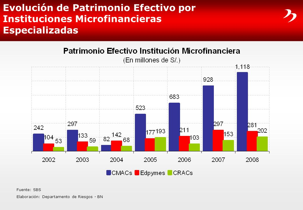 Evolución de Patrimonio Efectivo por Instituciones Microfinancieras Especializadas