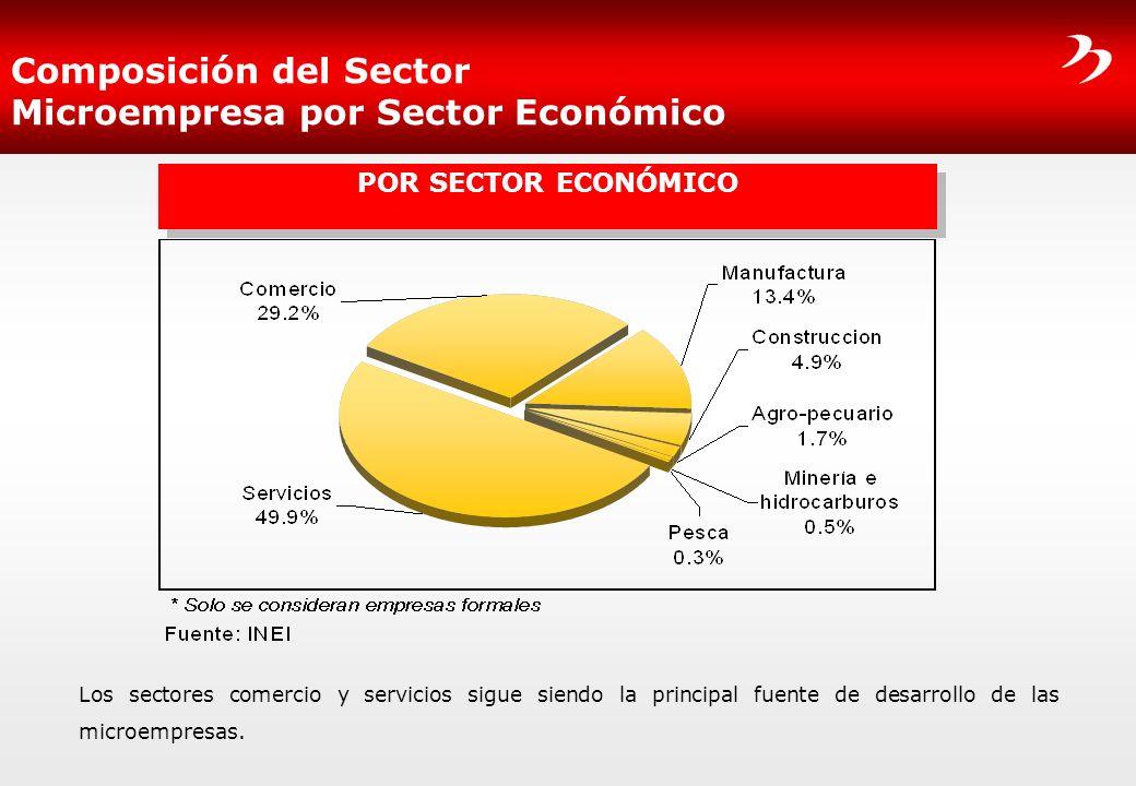 Composición del Sector Microempresa por Sector Económico