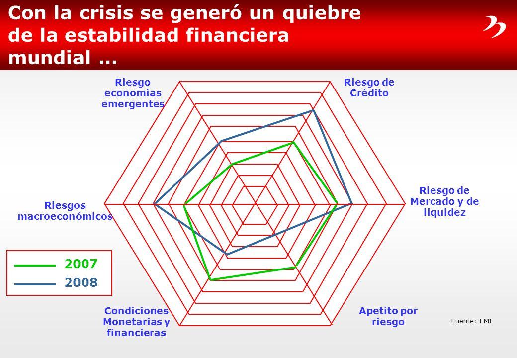 Con la crisis se generó un quiebre de la estabilidad financiera mundial …