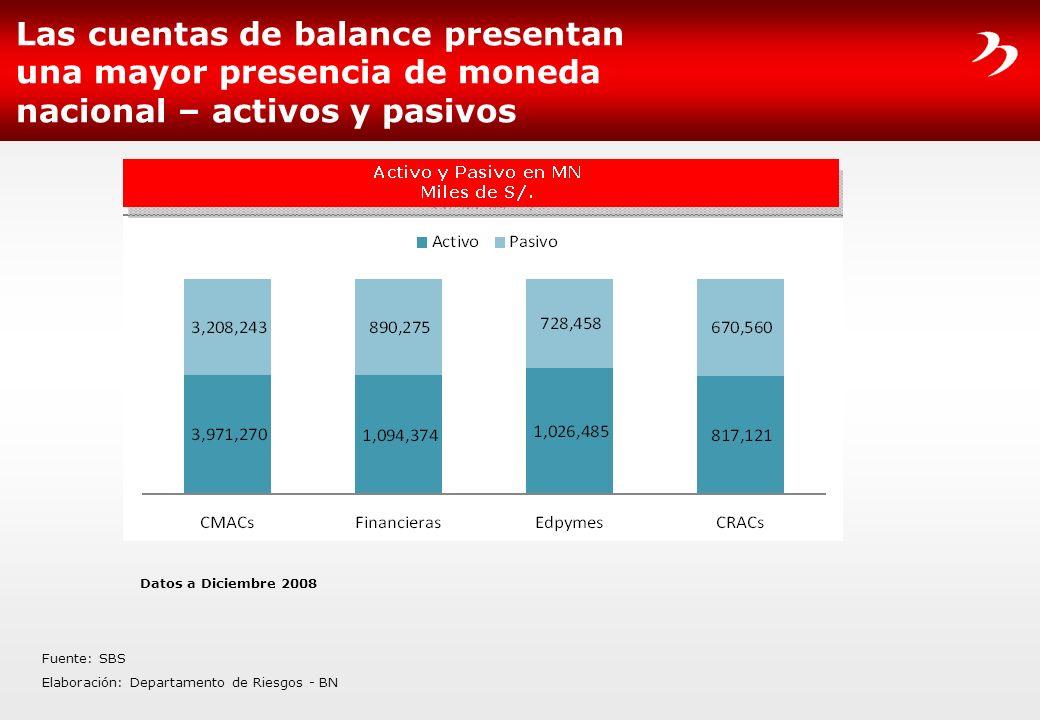 Las cuentas de balance presentan una mayor presencia de moneda nacional – activos y pasivos