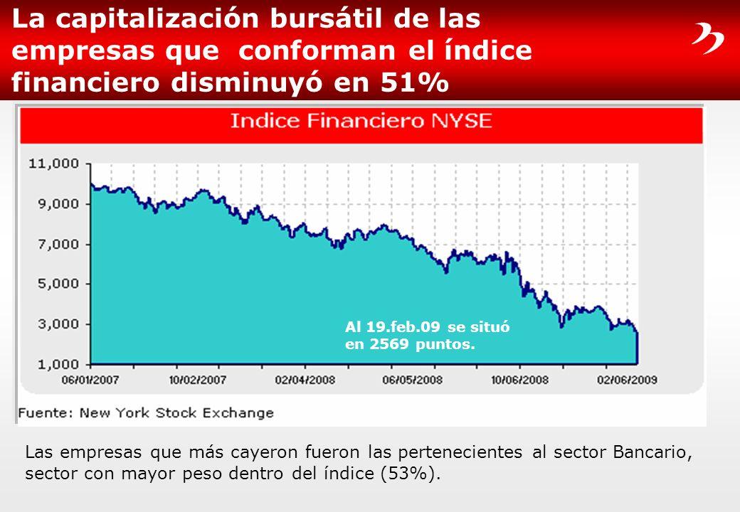 La capitalización bursátil de las empresas que conforman el índice financiero disminuyó en 51%