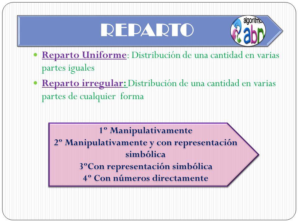 REPARTO Reparto Uniforme: Distribución de una cantidad en varias partes iguales.