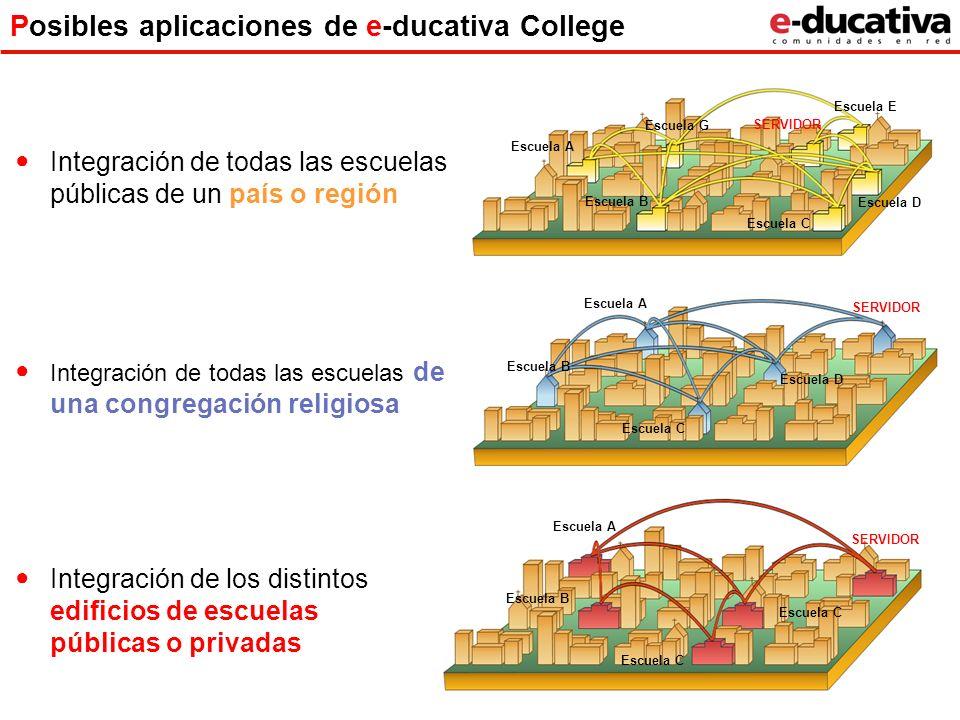 Posibles aplicaciones de e-ducativa College