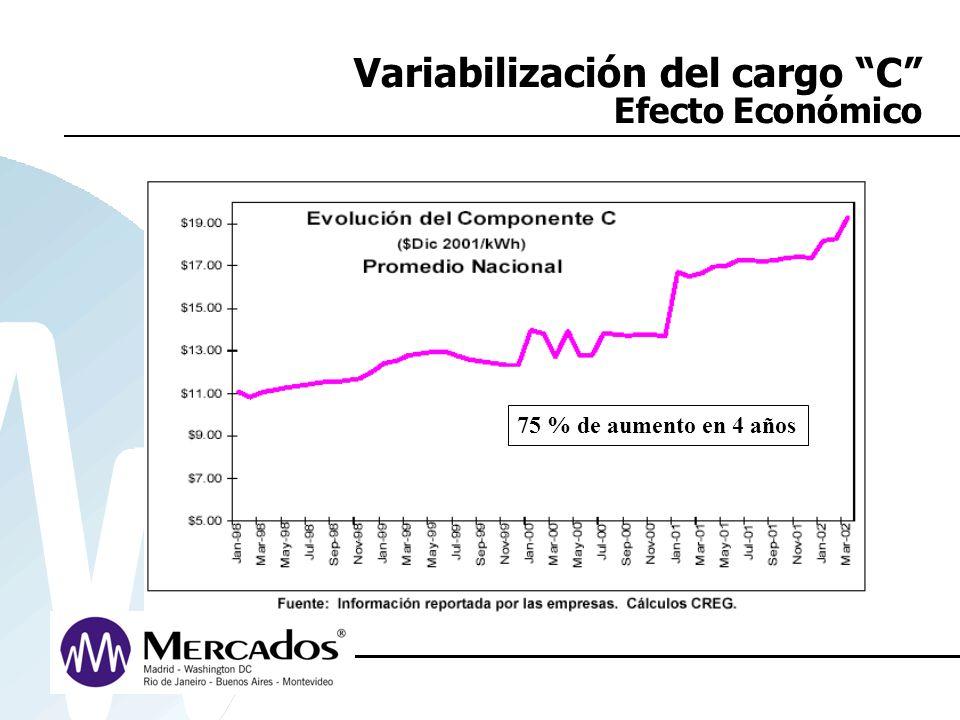 Variabilización del cargo C Efecto Económico