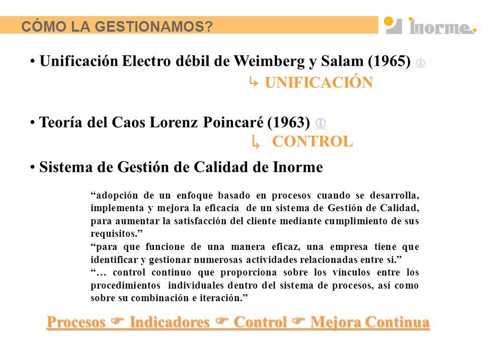 Unificación Electro débil de Weimberg y Salam (1965)  ↳ UNIFICACIÓN