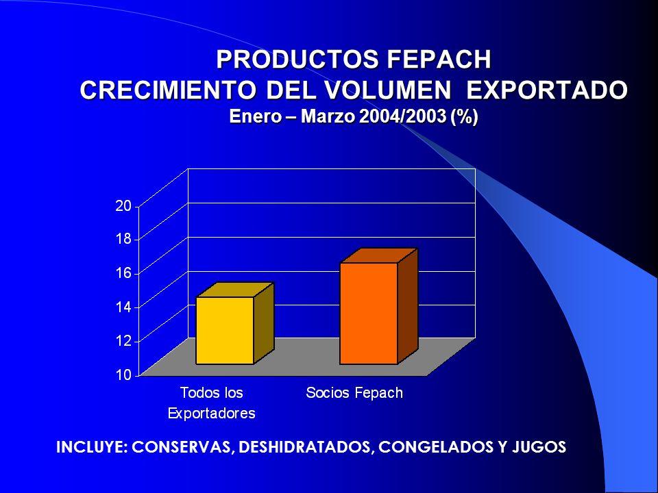 PRODUCTOS FEPACH CRECIMIENTO DEL VOLUMEN EXPORTADO Enero – Marzo 2004/2003 (%)