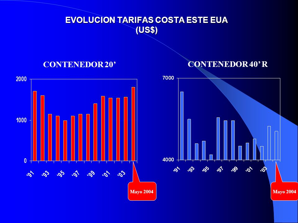 EVOLUCION TARIFAS COSTA ESTE EUA (US$)