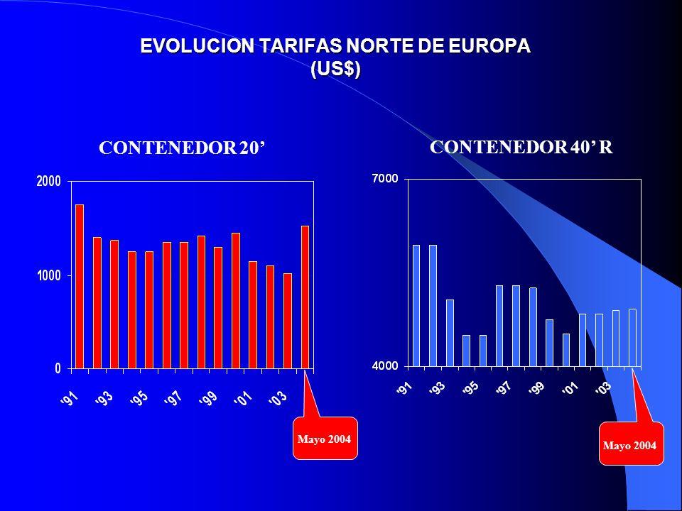 EVOLUCION TARIFAS NORTE DE EUROPA (US$)