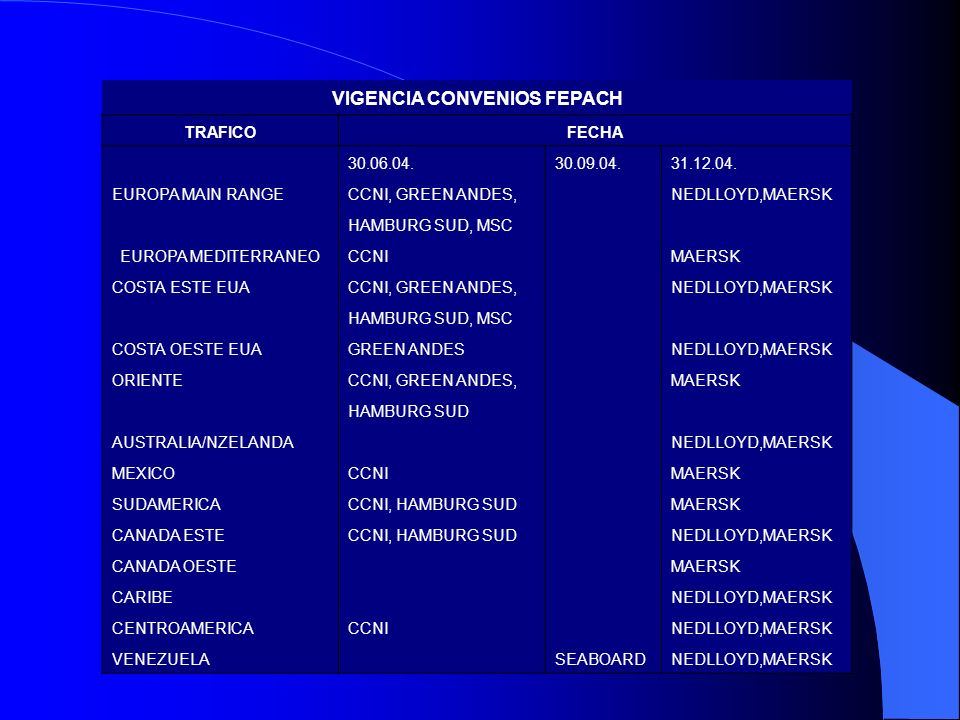 VIGENCIA CONVENIOS FEPACH