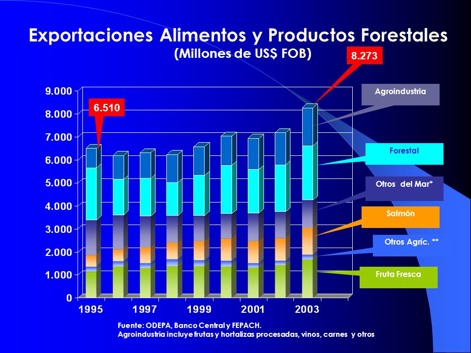 Exportaciones Alimentos y Productos Forestales