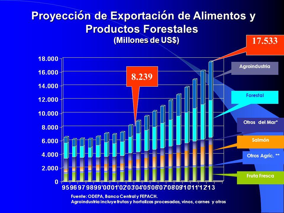 Proyección de Exportación de Alimentos y Productos Forestales