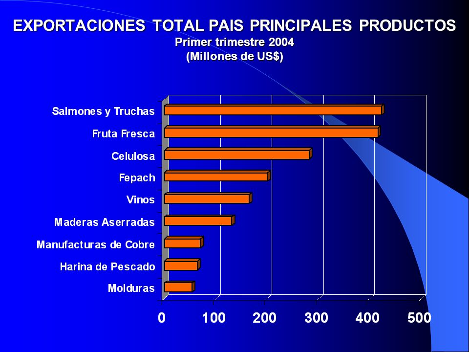 EXPORTACIONES TOTAL PAIS PRINCIPALES PRODUCTOS Primer trimestre 2004 (Millones de US$)