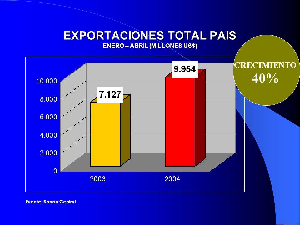 EXPORTACIONES TOTAL PAIS ENERO – ABRIL (MILLONES US$)