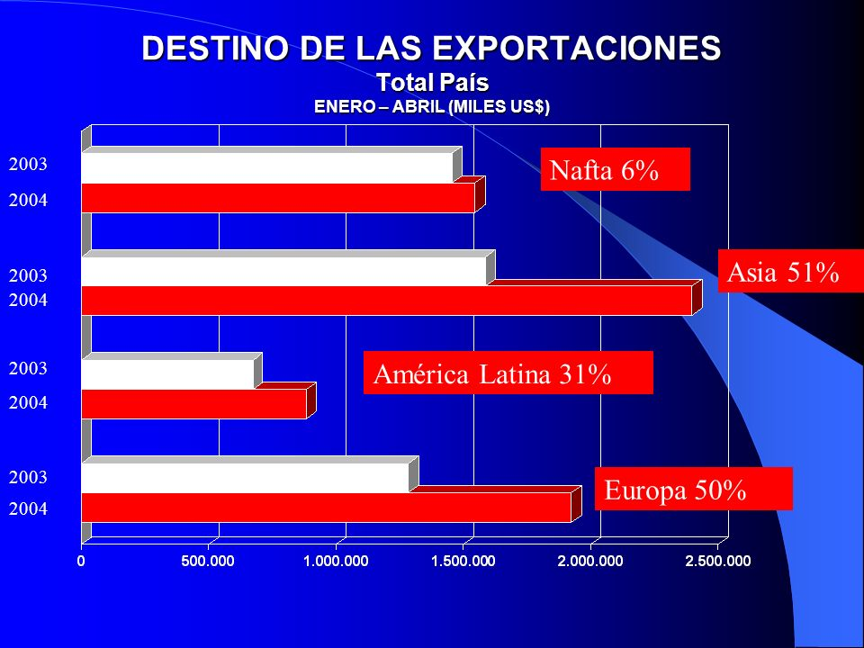DESTINO DE LAS EXPORTACIONES Total País ENERO – ABRIL (MILES US$)
