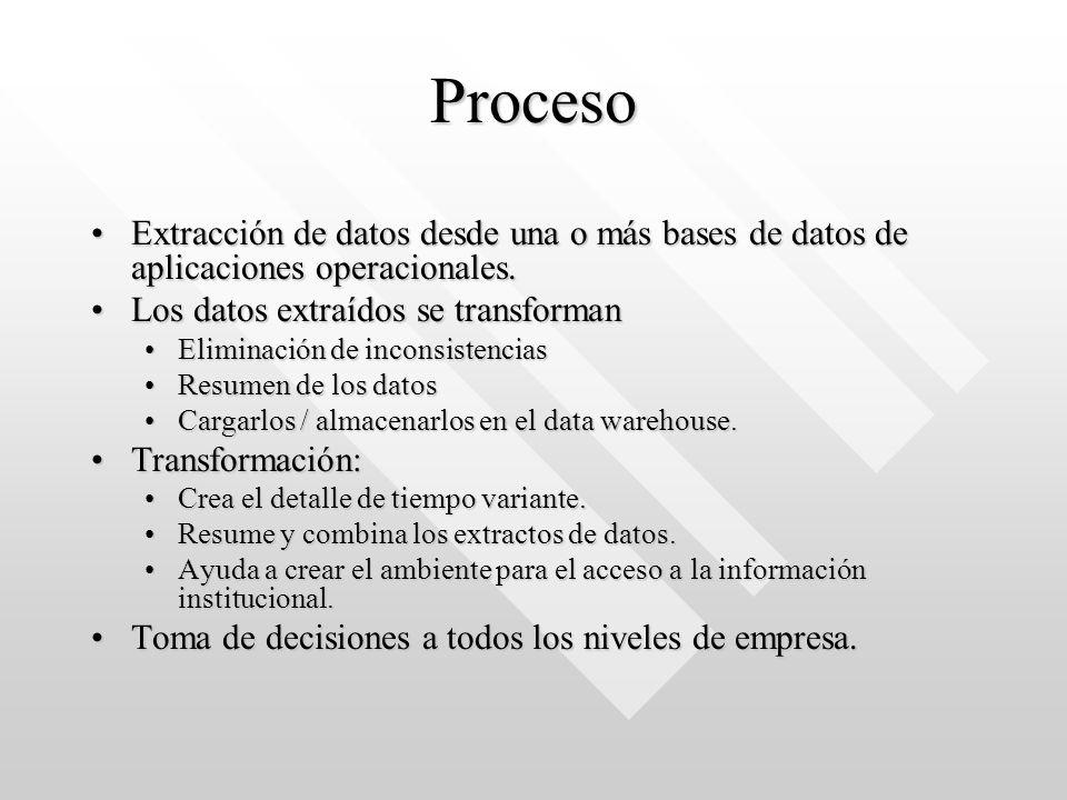 Proceso Extracción de datos desde una o más bases de datos de aplicaciones operacionales. Los datos extraídos se transforman.