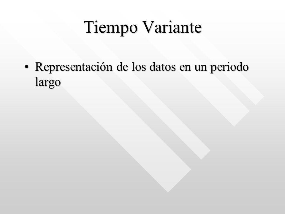 Tiempo Variante Representación de los datos en un periodo largo