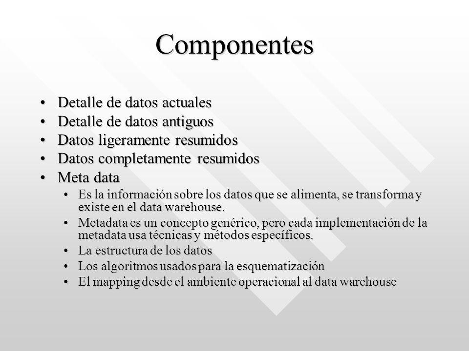 Componentes Detalle de datos actuales Detalle de datos antiguos