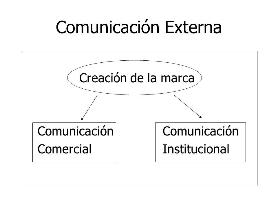 Comunicación Externa Creación de la marca Comunicación Comunicación