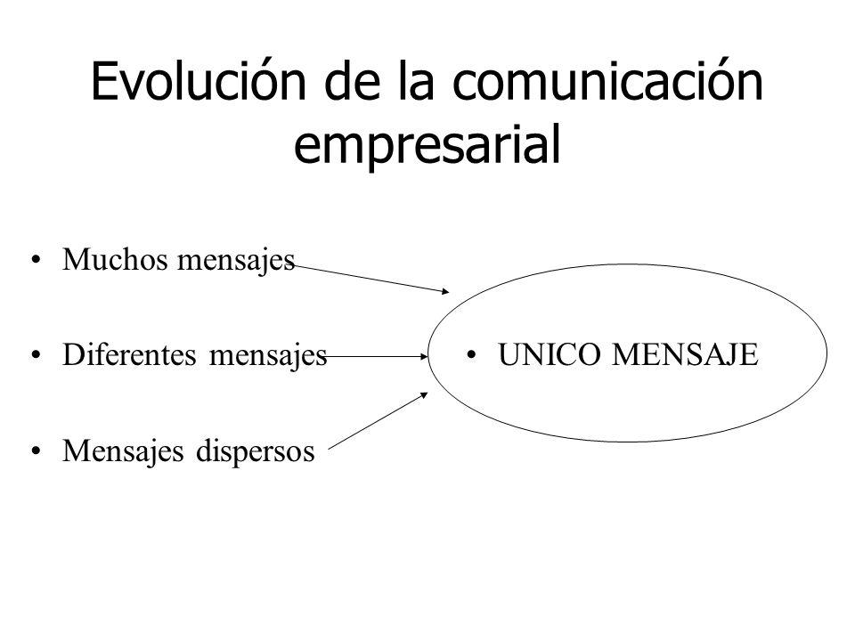 Evolución de la comunicación empresarial