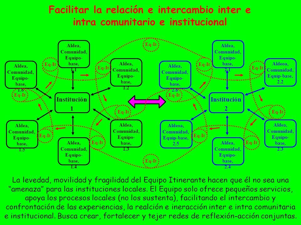 Facilitar la relación e intercambio inter e intra comunitario e institucional