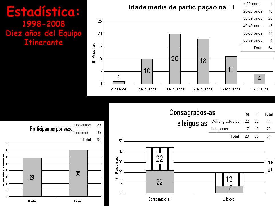 Estadística: 1998-2008 Diez años del Equipo Itinerante
