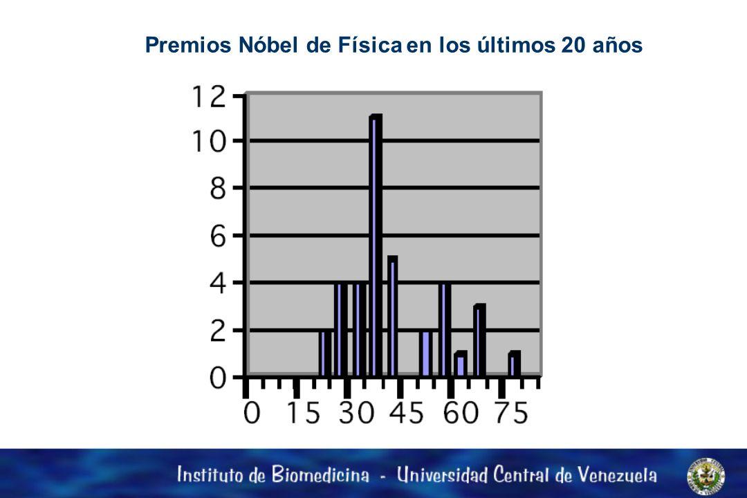 Premios Nóbel de Física en los últimos 20 años