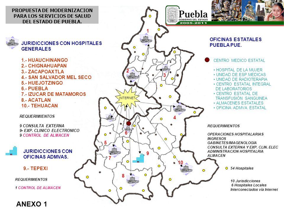 PROPUESTA DE MODERNIZACION PARA LOS SERVICIOS DE SALUD DEL ESTADO DE PUEBLA.