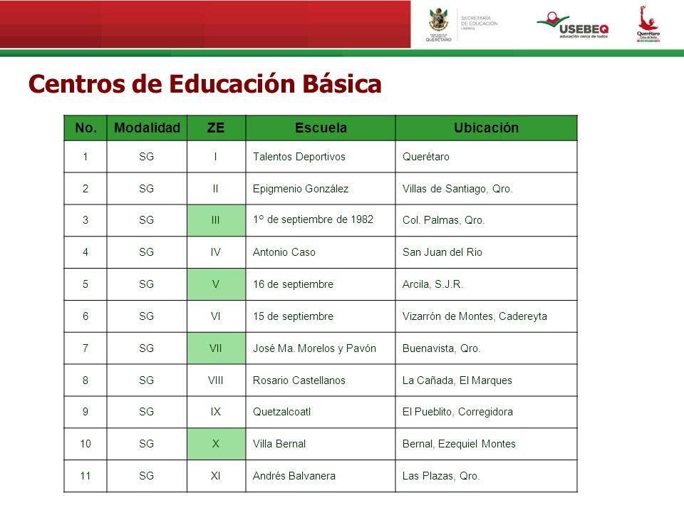 Centros de Educación Básica