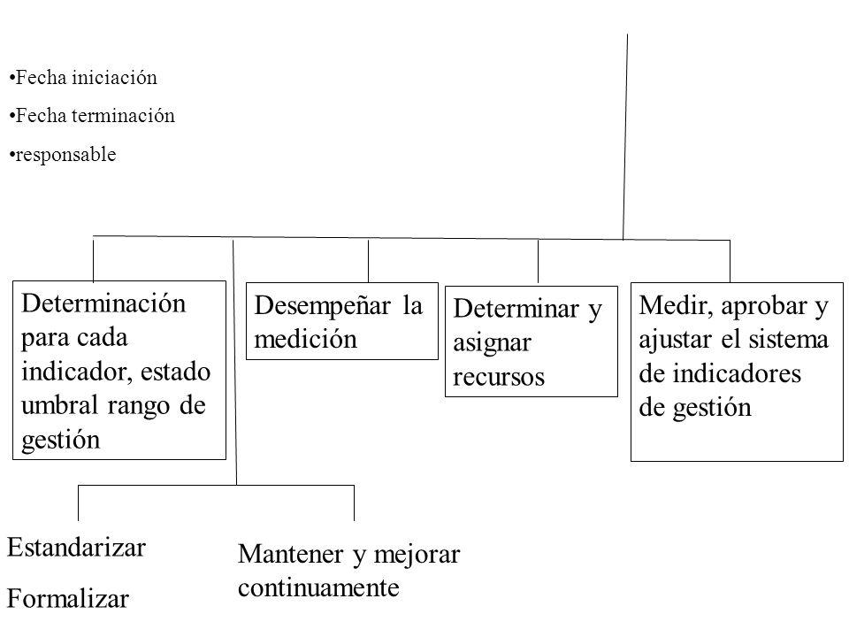Determinación para cada indicador, estado umbral rango de gestión