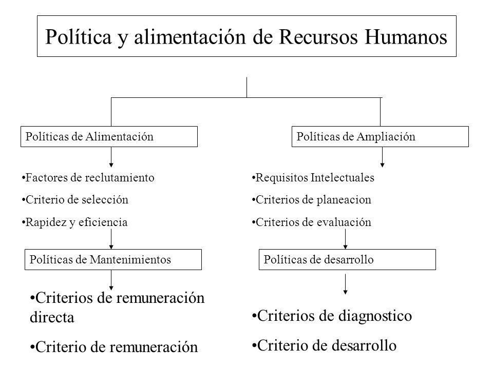 Política y alimentación de Recursos Humanos