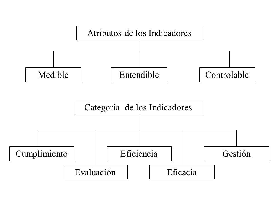 Atributos de los Indicadores