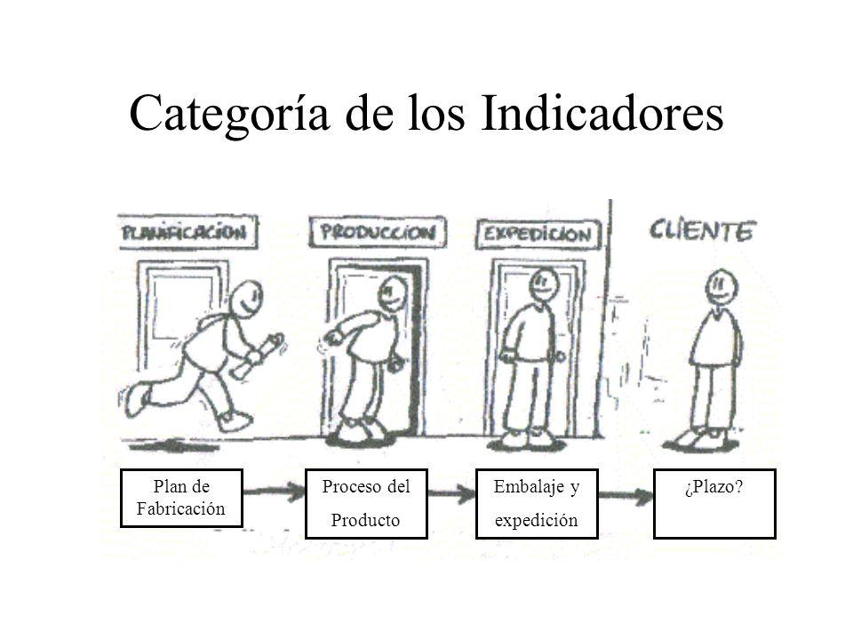 Categoría de los Indicadores