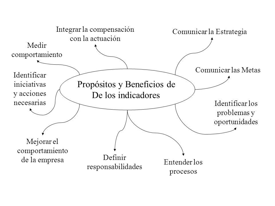 Propósitos y Beneficios de De los indicadores