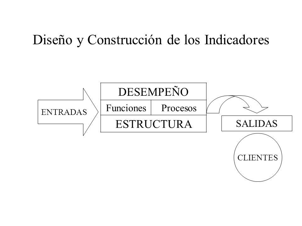 Diseño y Construcción de los Indicadores