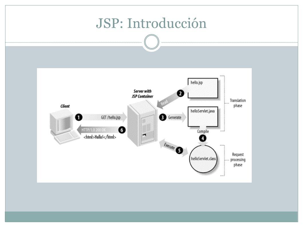 JSP: Introducción