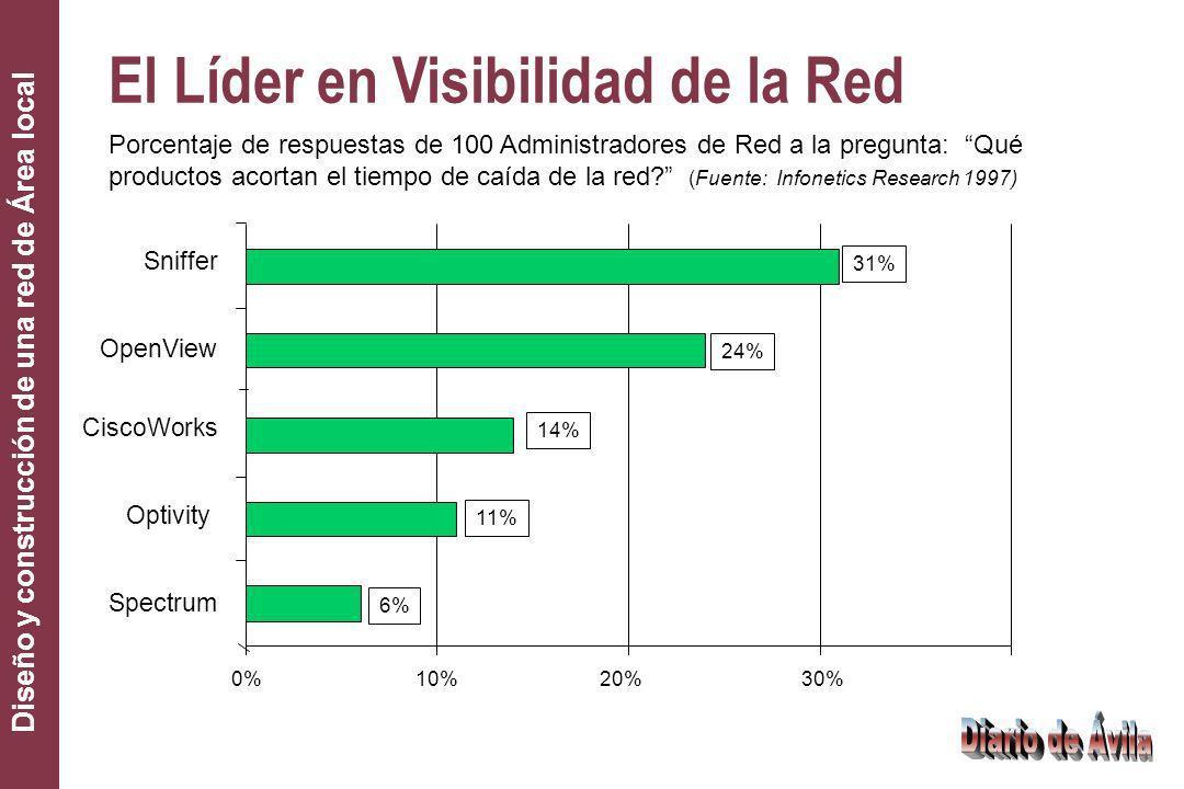El Líder en Visibilidad de la Red