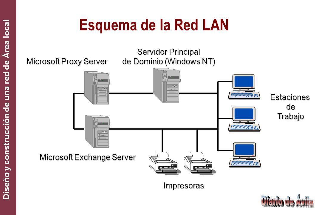 Esquema de la Red LAN Servidor Principal de Dominio (Windows NT)