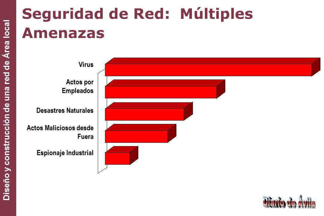 Seguridad de Red: Múltiples Amenazas