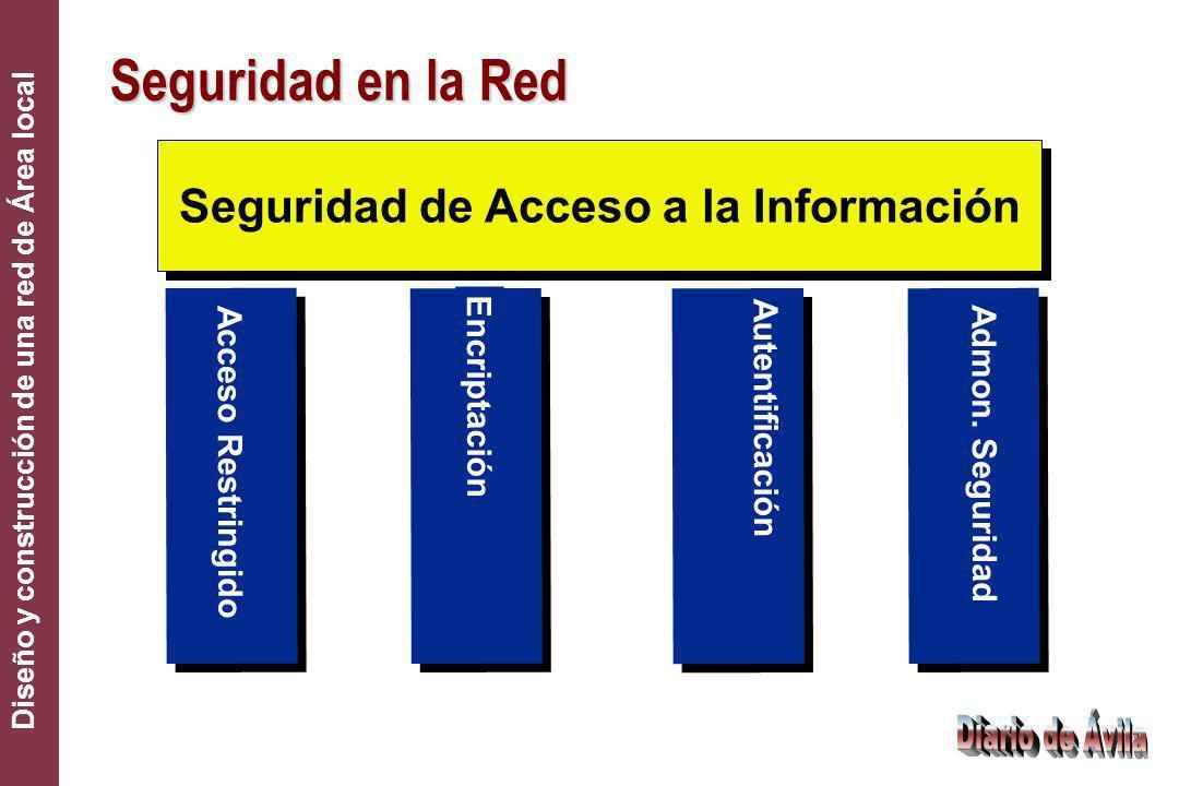 Seguridad de Acceso a la Información