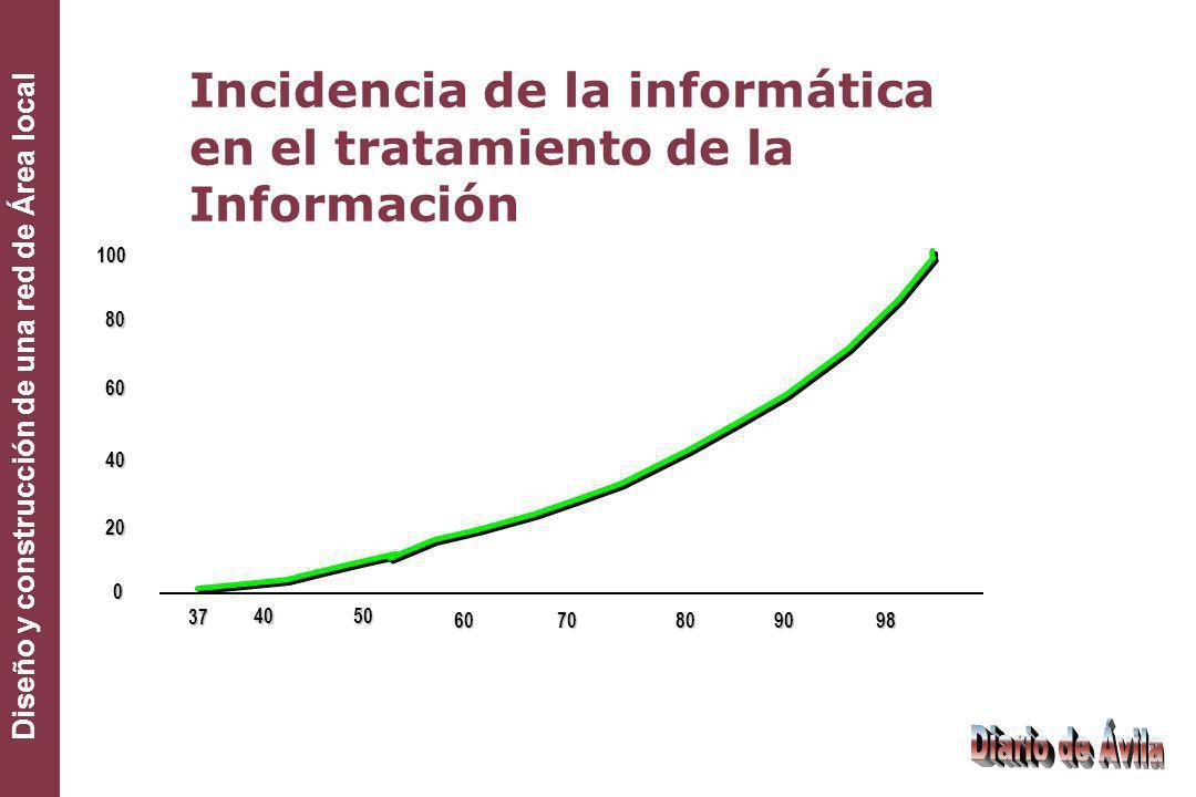 Incidencia de la informática en el tratamiento de la Información
