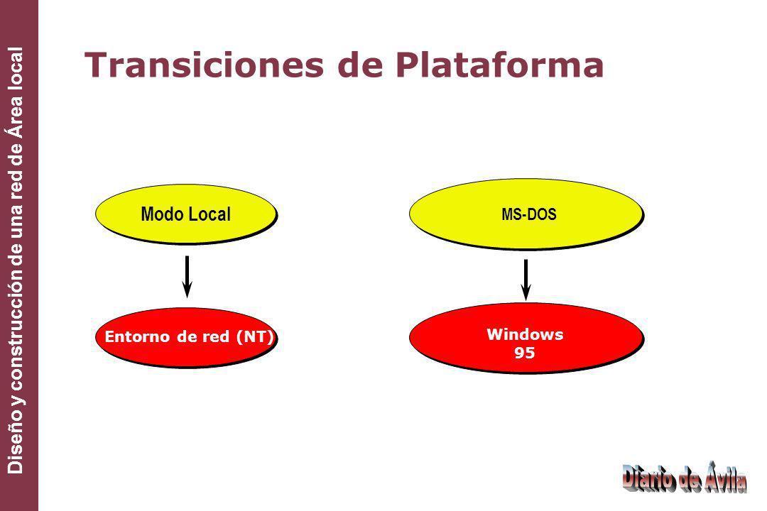 Transiciones de Plataforma