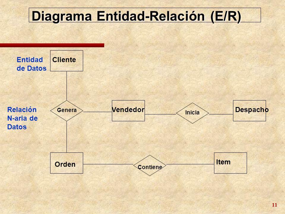 Diagrama Entidad-Relación (E/R)